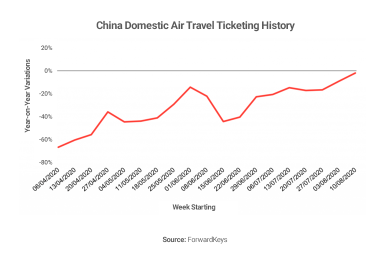 Graph showing domestic air travel in China