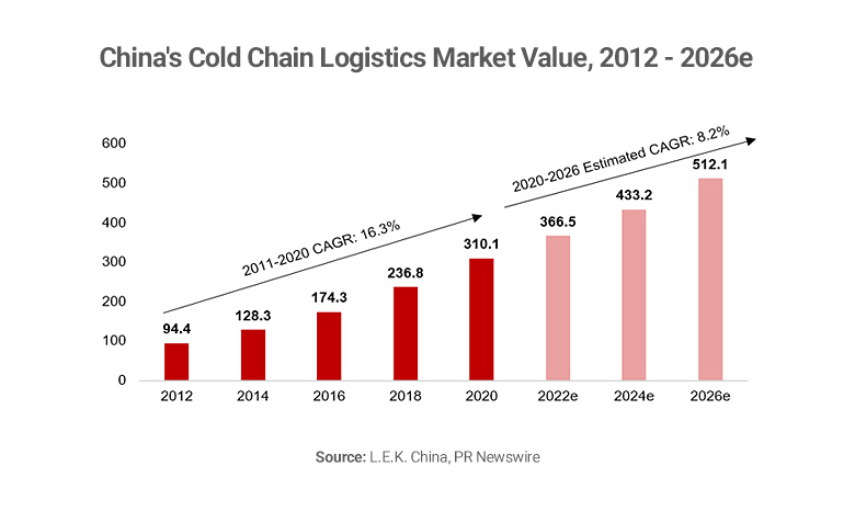 Graph showing China cold chain logistics market value