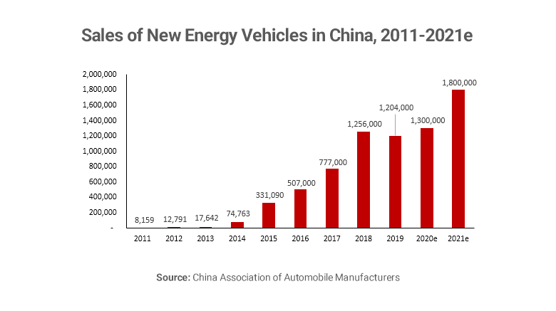 Graph showing electric vehicle sales in China
