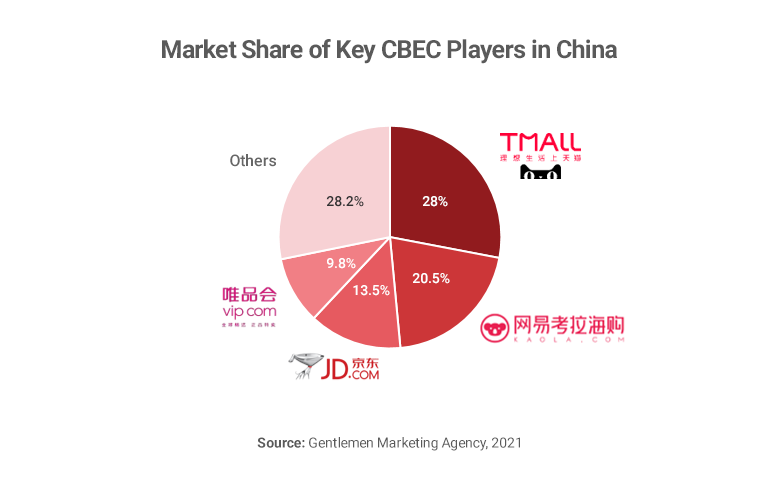 Chart showing market share of cross border e-commerce companies in China