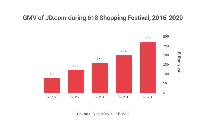 Graph showing 618 festival growth