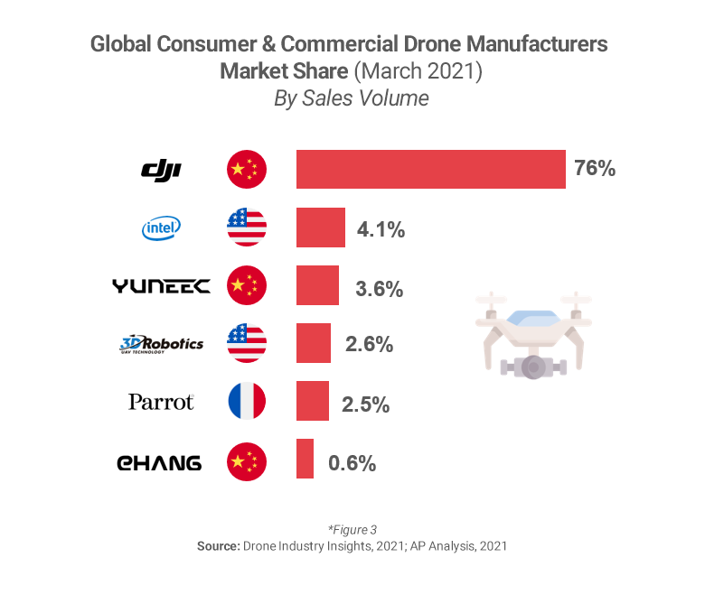 Graph showing China drone market share