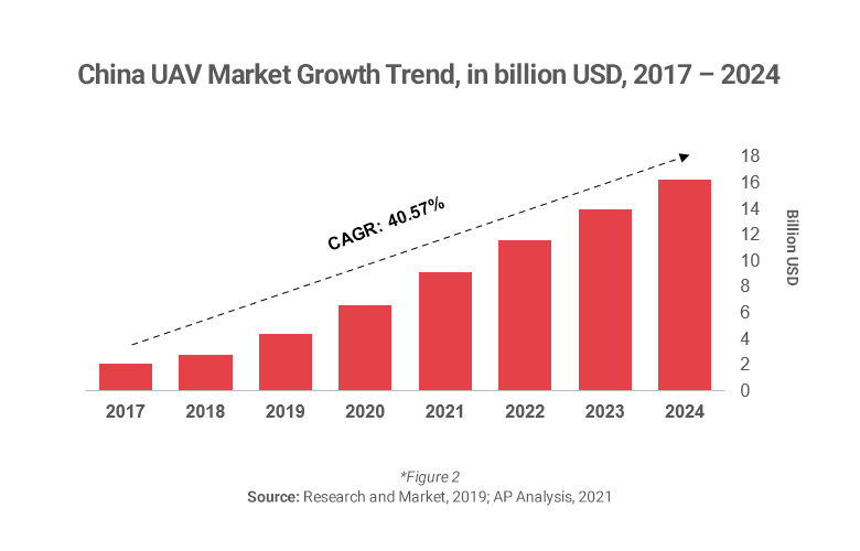 Graph showing drone market growth