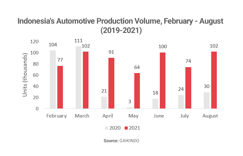 Graph showing Indonesia automotive production
