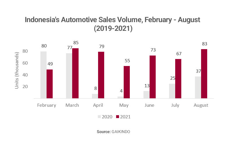 Graph showing Indonesia automotive sales